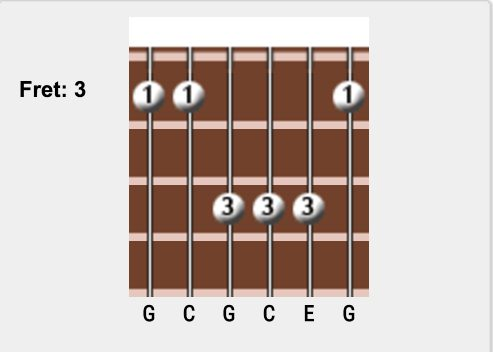 C major Guitar Chords Chart