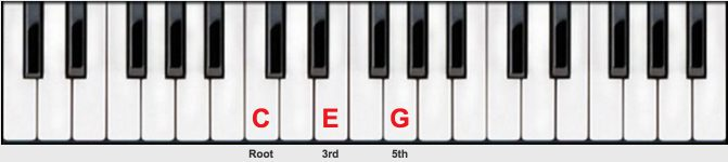 Piano piano chords a major : Piano : piano chords c major Piano Chords C along with Piano ...